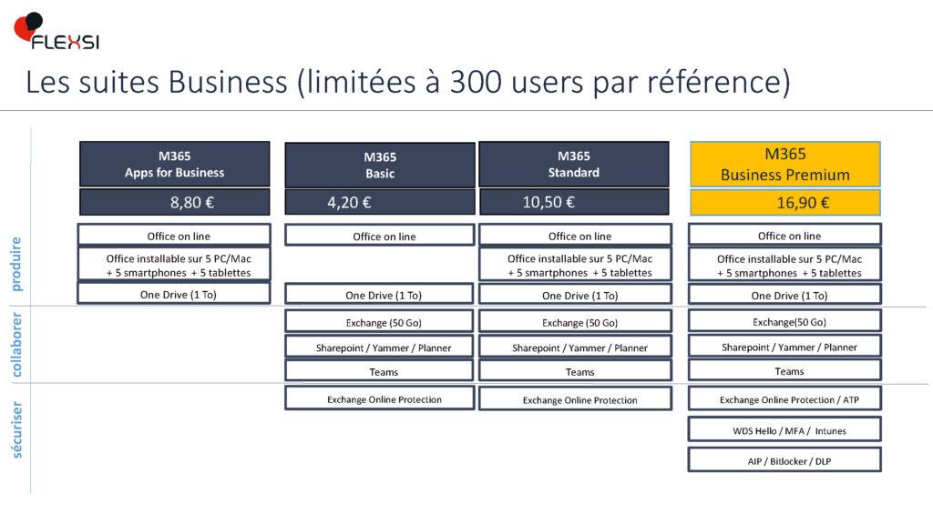 Licences Microsoft Business