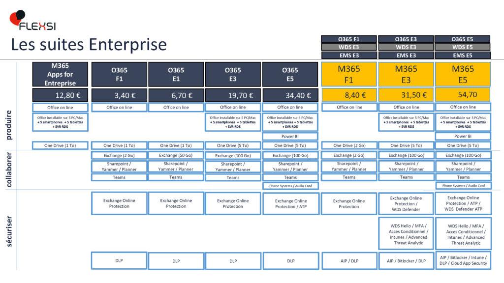 Licences Microsoft Enterprise