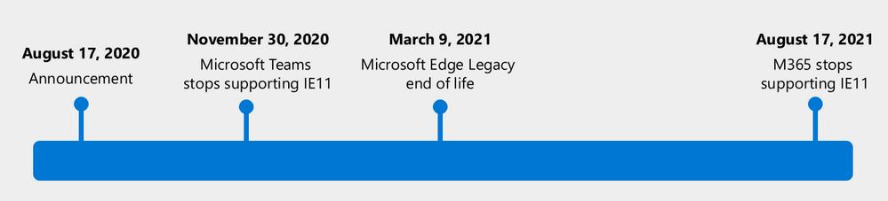 Calendrier de fin de support d'internet explorer 11 et de Edge