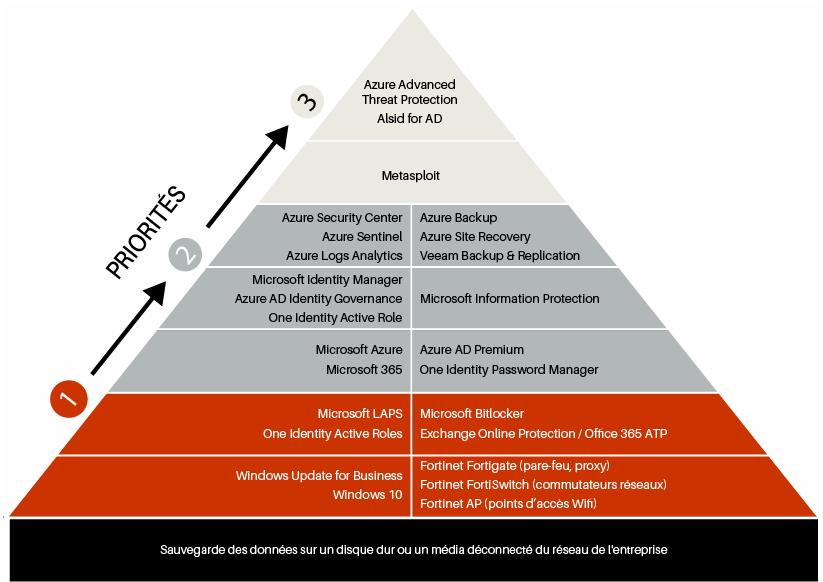 pyramide de solutions pour renforcer sa cybersécurité