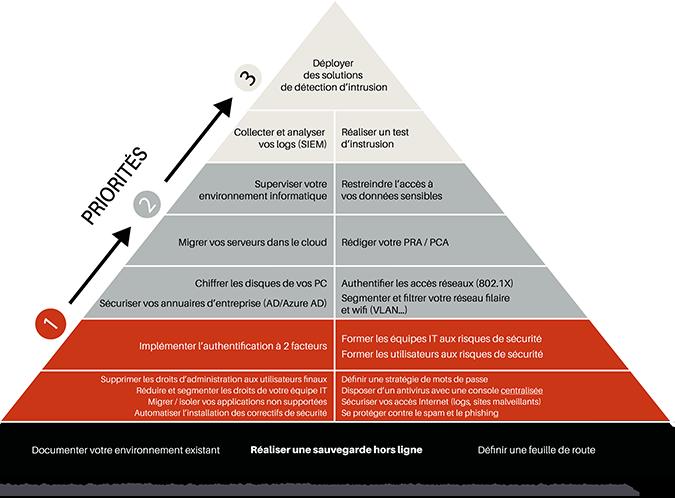 pyramide de la cybersécurité