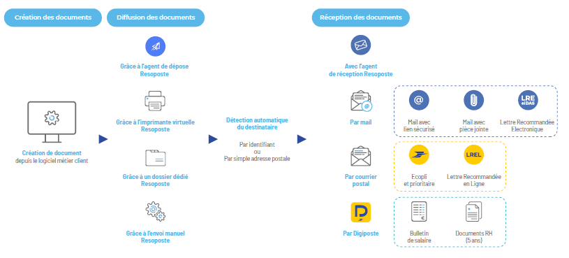 Fonctionnement de l'envoi de lettres simples en ligne